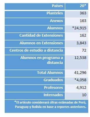 Estadíticas de América Latina