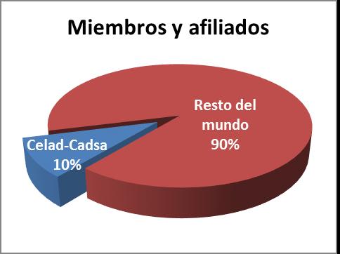 Miembros y afiliados