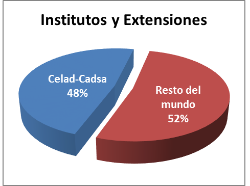 Institutos y extensiones
