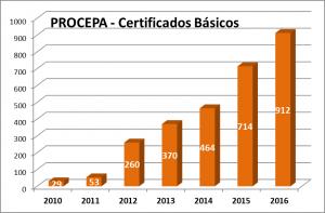 2016-11-basicosprocepa