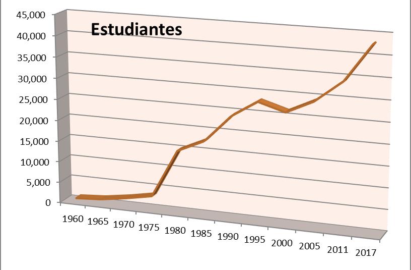 http://www.blog.elasesor.org/wp-content/uploads/2017/10/Estudiantes1960-2017.png