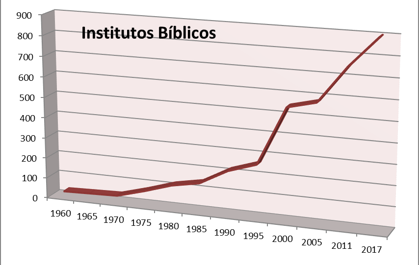 http://www.blog.elasesor.org/wp-content/uploads/2017/10/Institutos1960-2017.png