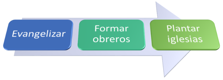 http://www.blog.elasesor.org/wp-content/uploads/2018/05/EvangelizarFormarObrerosPlantarIglesias.png